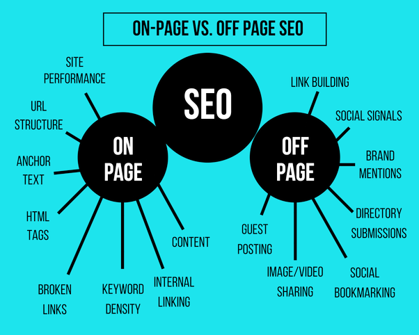 on page vs off page seo